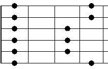 Moll Pentatonik Pattern 1