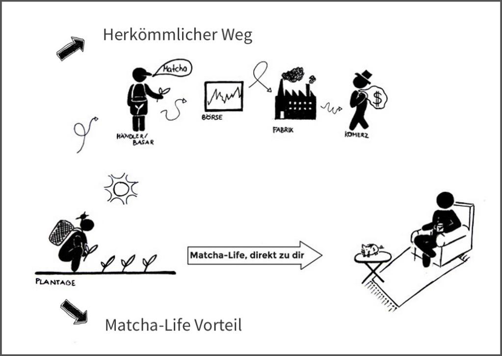 Bild: Matcha Life Prinzipien