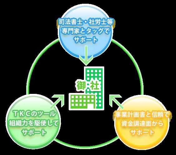 資金面・専門分野・ツールの3方面からトータルサポート:小林会計事務所