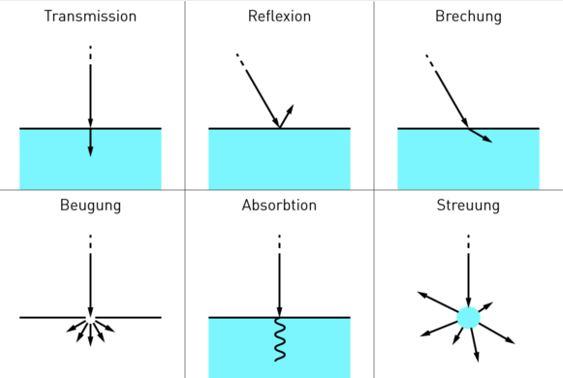 Die Wechselwirkung kann in Form von Lichtstreuung, Reflexion, Brechung, Beugung, Absorption oder Transmission vorliegen.