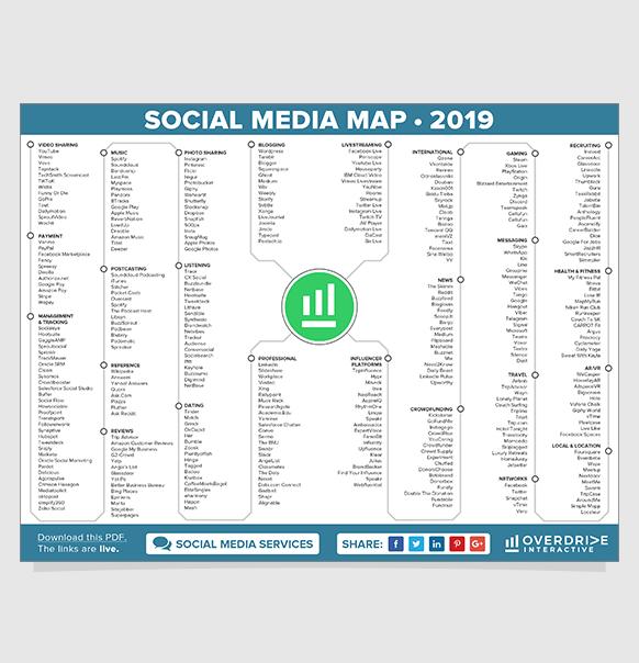 Social Media Map 2019 - Social Media Marketing Landschaft in einer übersichtlichen Mindmap
