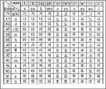 Hangul-Tabelle