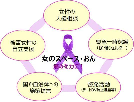 特定非営利活動法人 女のスペース・おん 活動の柱