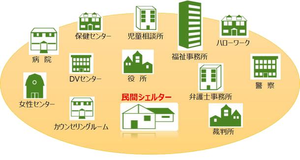 様々な機関との連携
