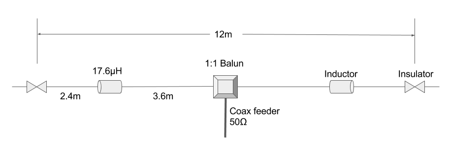 40m loaded dipole design