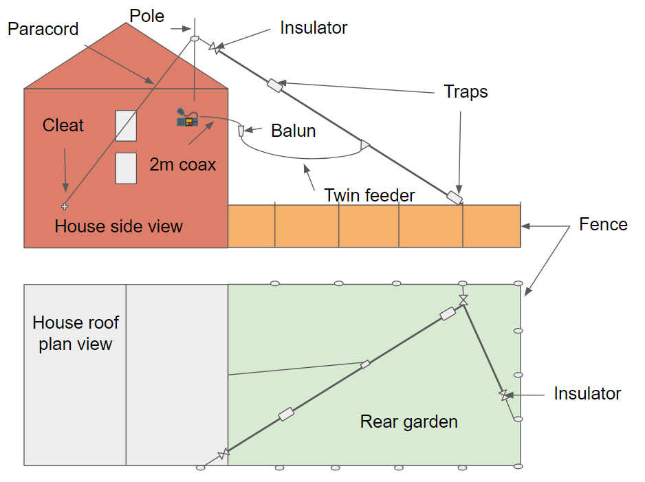 Fit a dipole into limited backyard
