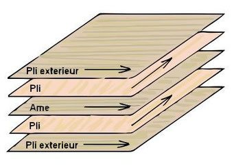 contre plaqué bois