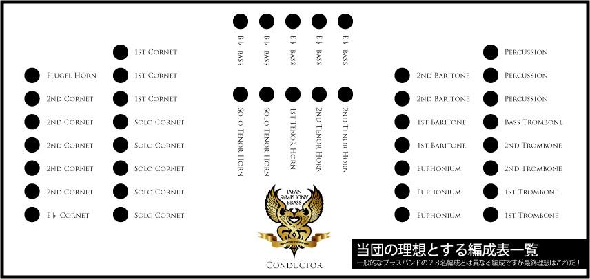 ブリティッシュブラスバンド(英国式)であり大阪で活動するジャパンシンフォニーブラスの理想とする編成表