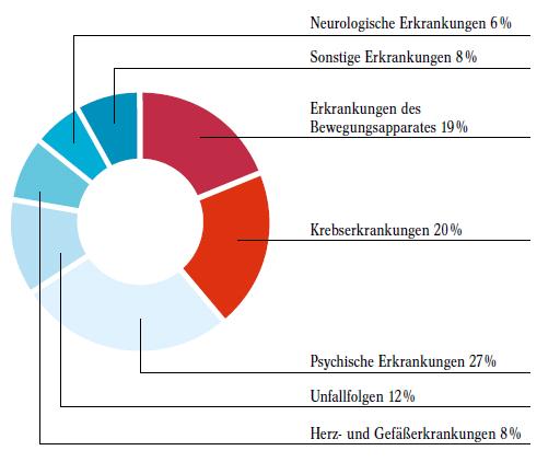 Quelle: Alte Leipziger Versicherung, 01.2010 - 01.2017