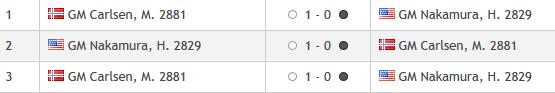 Magnus Carlsen Invitational, Finale, Stand nach 3 Partien