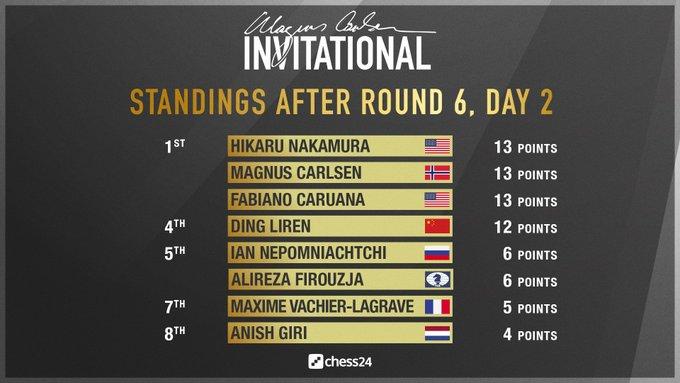Zwischenstand nach Runde 6, Magnus Carlsen Invitational