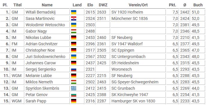 Stand nach der 9. Runde, Pfalz Open 2020