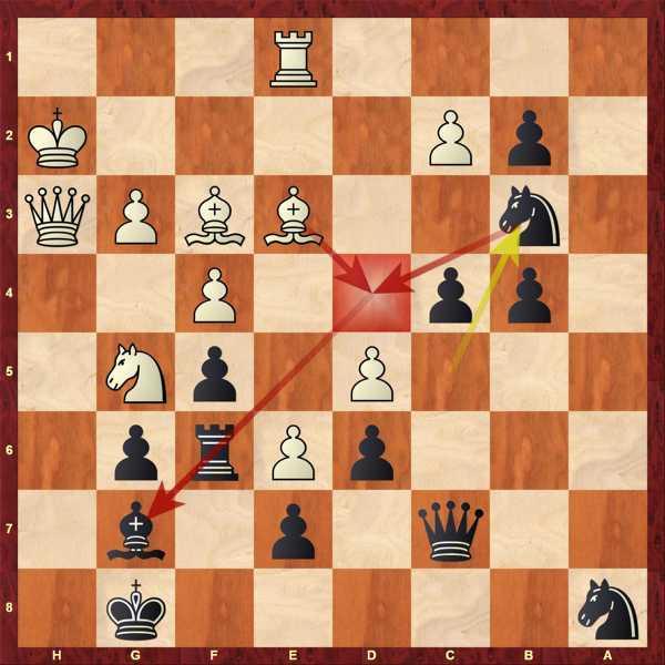 Ilja opfert den Springer, um Läufer d4 zu verhindern.