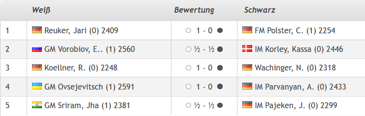 Lüneburger Schachfestival 2019, Ergebnisse der zweiten Runde, GM-Turnier