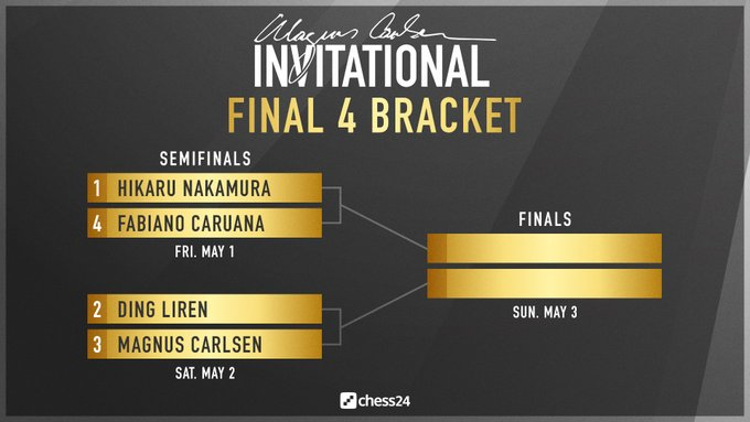 Magnus Carlsen Invitational, Final Four