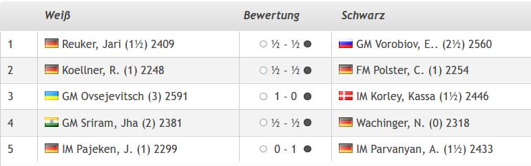 Lüneburger Schachfestival 2019, GM-Turnier: Ergebnisse der vierten Runde