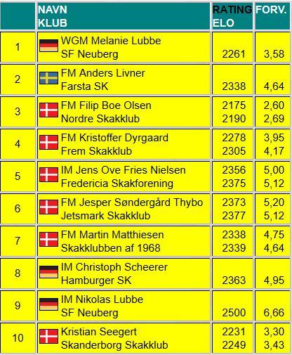 Teilnehmerliste Fredericia IM Chess mit Rating und Erwartungswerten