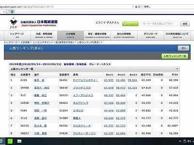 全日本馬場馬術ランキング