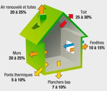 deperditions-thermiques-maison