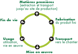 Cycle de vie matériau