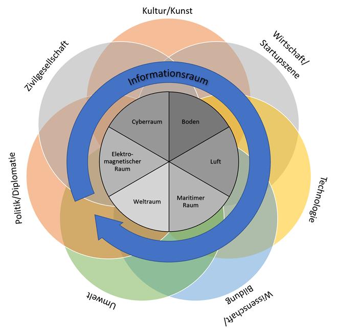Militärstrategische Ebene: Multidomain-Kultur (Blog-Serie Teil 3)
