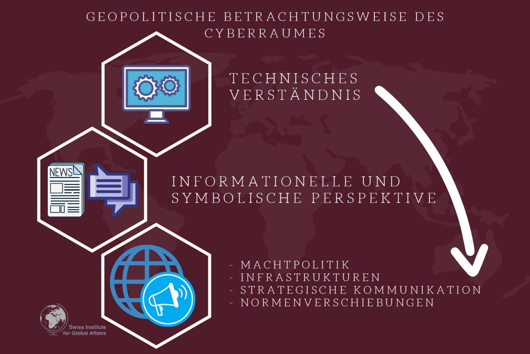 Cyber, Geopolitik und Narrative