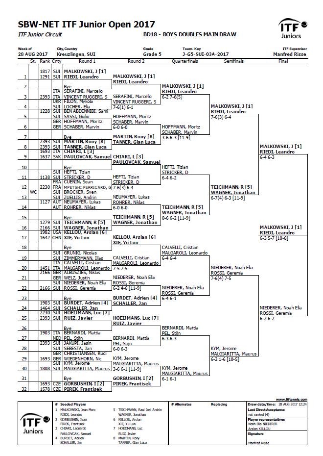 Tableau Kreuzlingen MD mit Viertelfinalqualifikation mit knapper 11:9 Niederlage im dritten Satz.