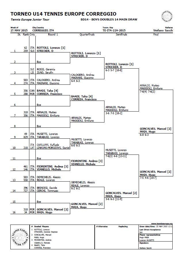 Men Double U14 / 1/2 Finale