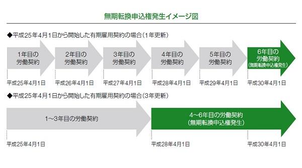 無期転換申込権発生イメージ図