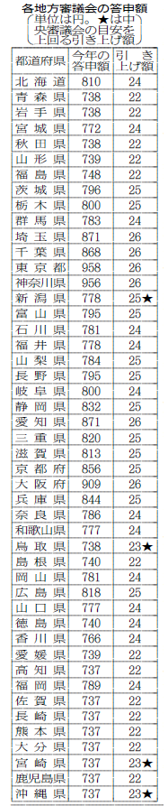 平成29年度最低賃金答申額