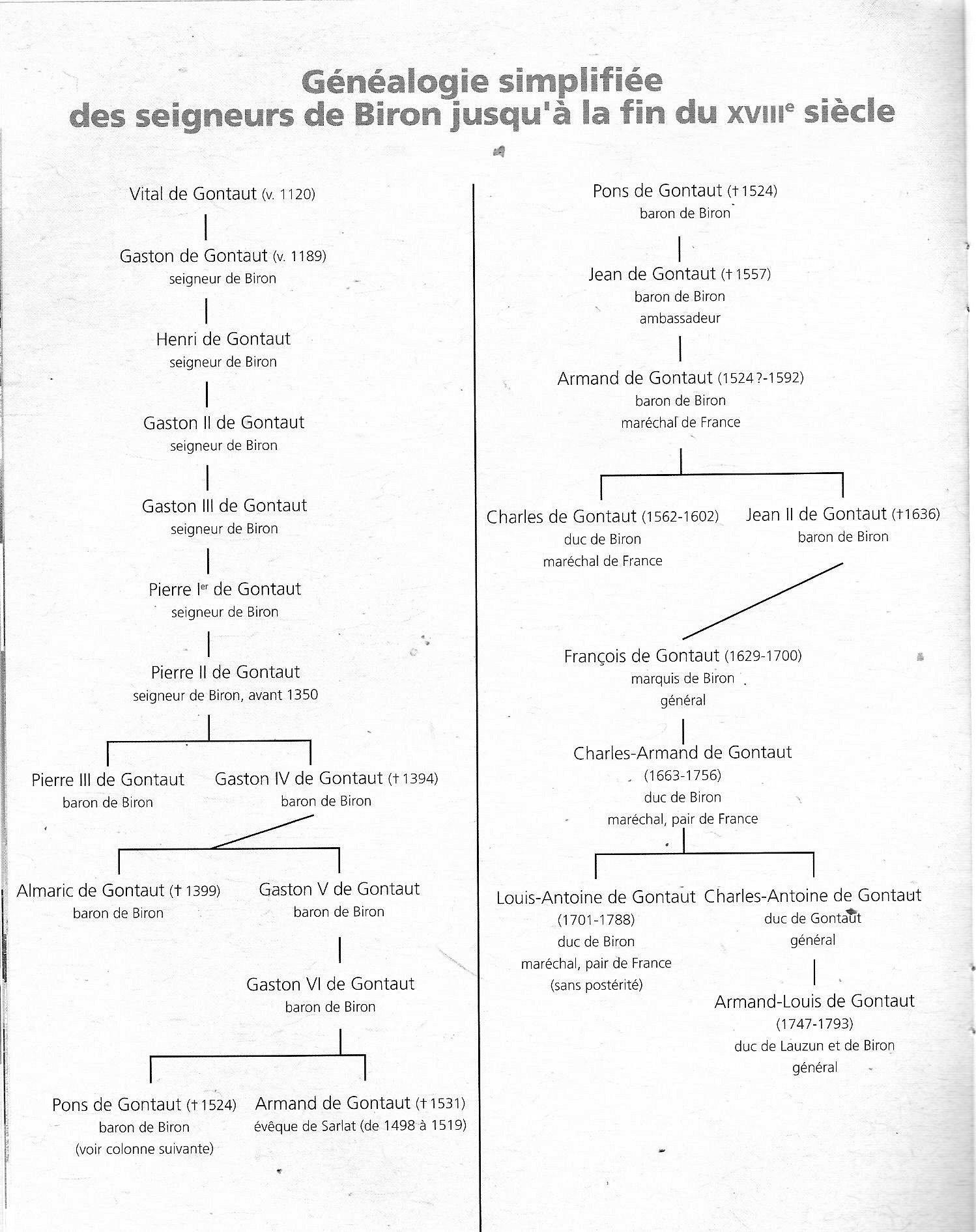 Généalogie simplifiée des seigneurs de Biron