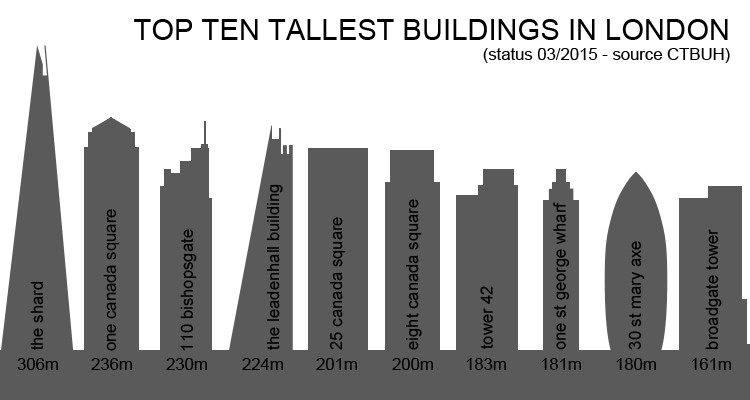 Top Ten Tallest Buildings In London 2015
