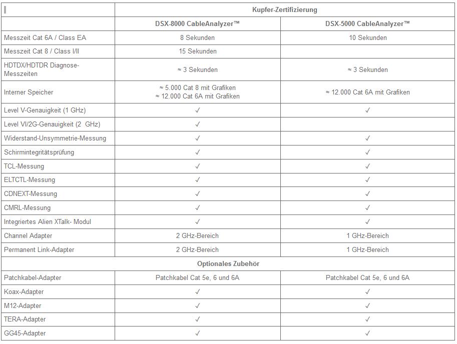 FLUKE DSX 8000 CABLEANALYZER™ - Spezifikationen