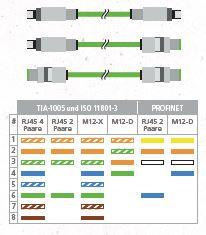 DSX + INDUSTRIAL ETHERNET
