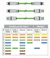 INDUSTRIAL ETHERNET MESSUNG MIT DSX-600 - Industrial Ethernet Steckverbinder
