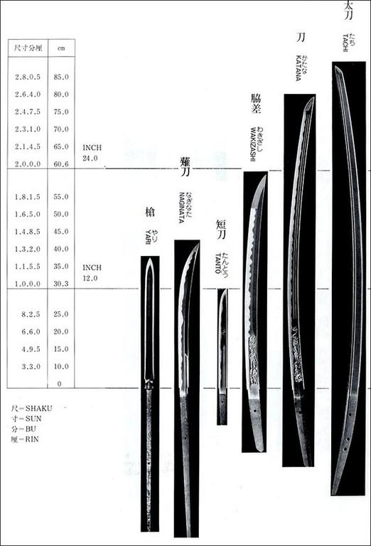 Blade length