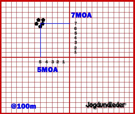 射撃距離100メートル、ウィンデージ / エレベーションを動かす。