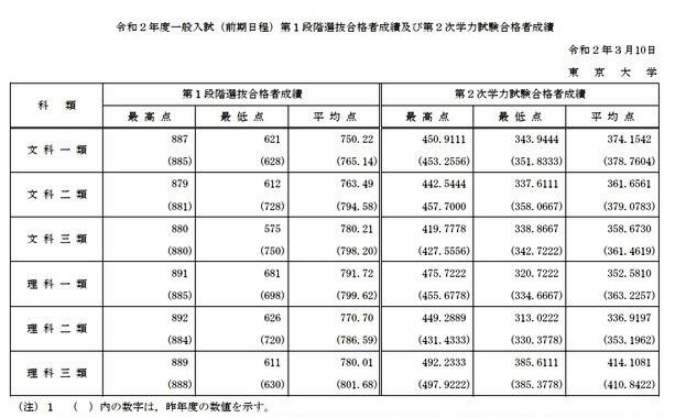 東京大学 合格者最高・平均・最低点