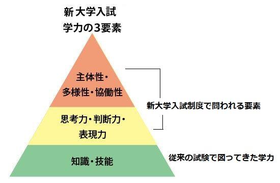 高大接続改革 学力の3要素