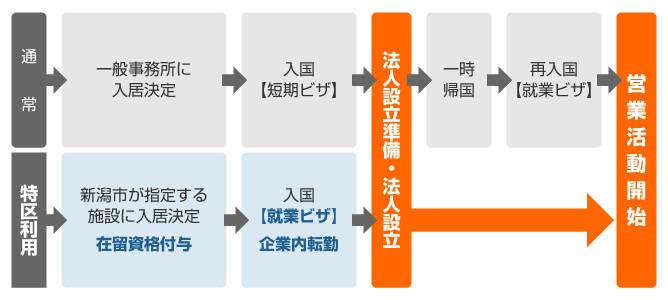 新潟市国際創業特区を利用した会社(法人)設立から営業開始までの流れ