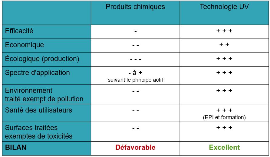 Tableau comparatifs des avantages et inconvénients des technologies orientées chimie et de la technologie UV.