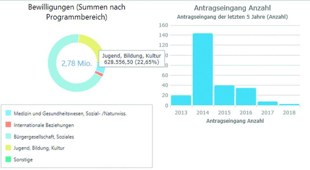 MIPS: Listen, Statistiken, Reports