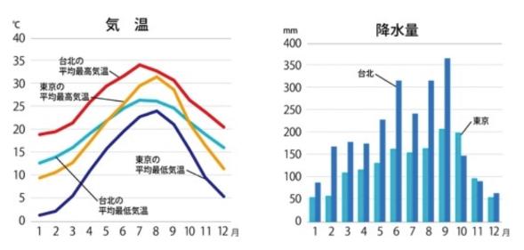 台北の気温と降水量(出典:地球の歩き方)