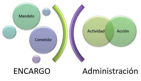 Gestionar ARNI Consulting Group