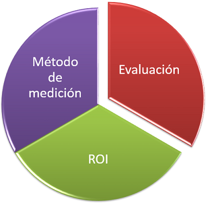 Medir ARNI Consulting Group
