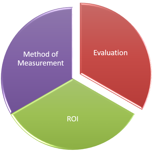 Methodology ARNI Consulting Group