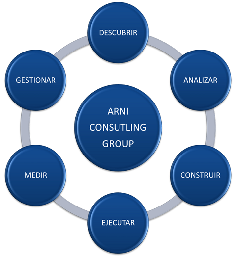 Metodología ARNI Consulting Group