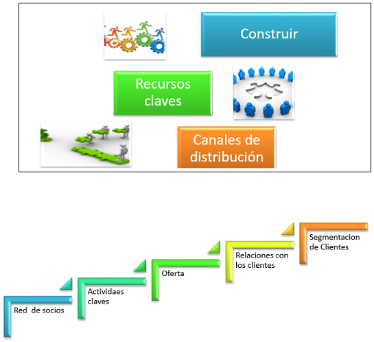 Construir ARNI Consulting Group