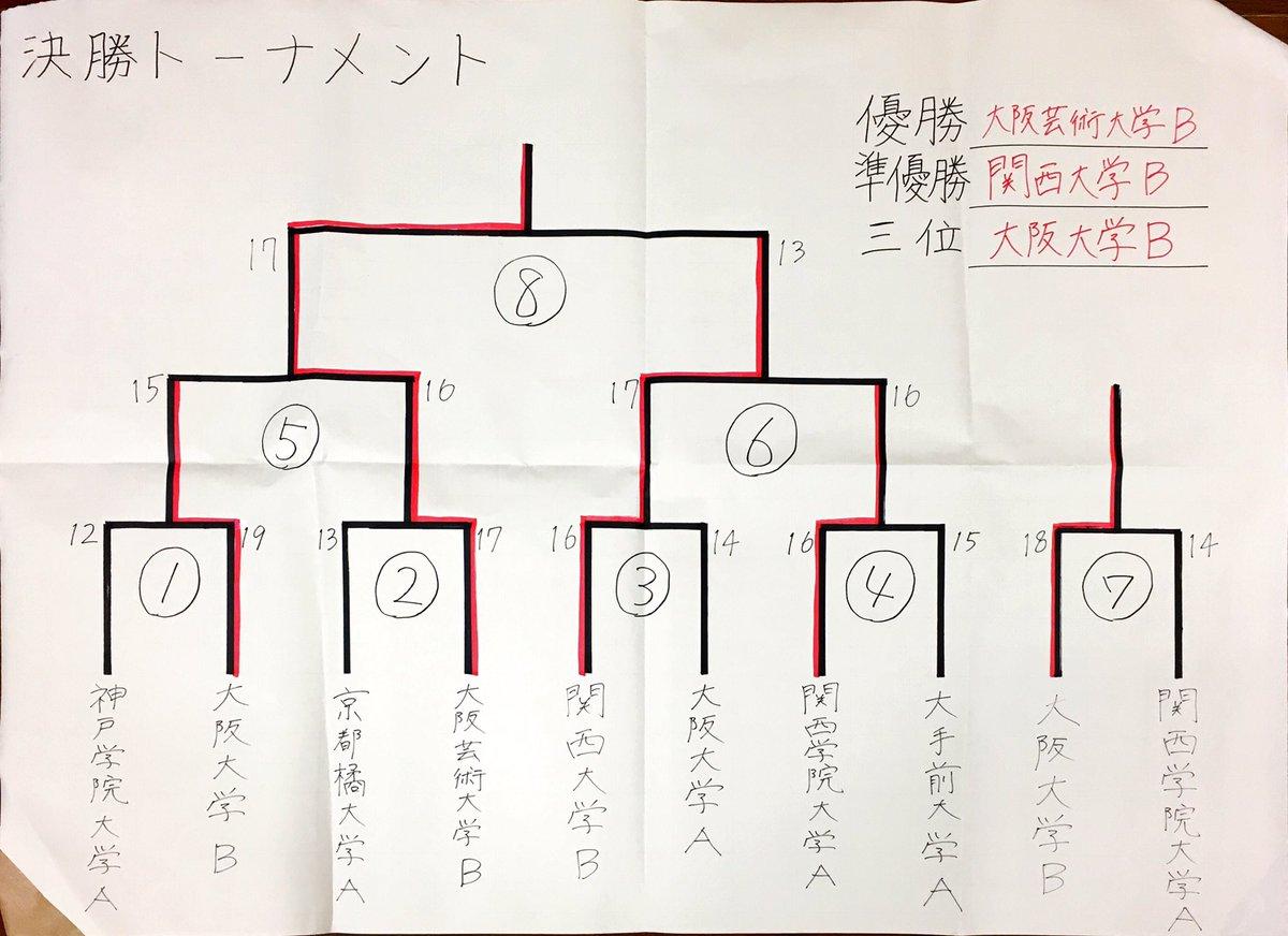 関西学院新人チームは惜しくも三位決定戦で敗れました