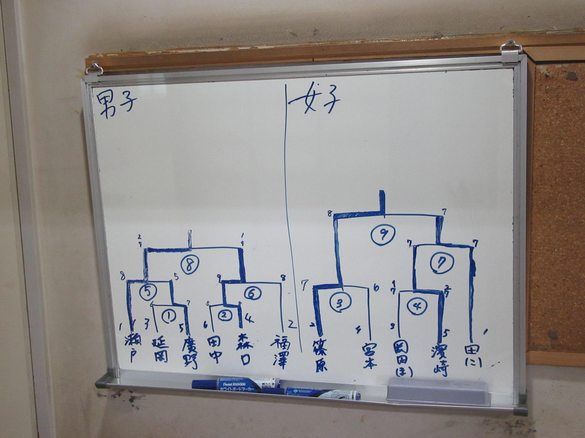 第2試合は3人立4つ矢でトーナメント
